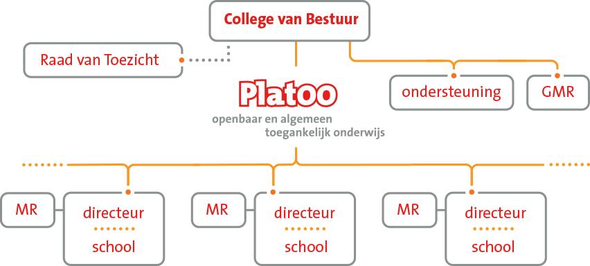 Organisatieschema PlatOO