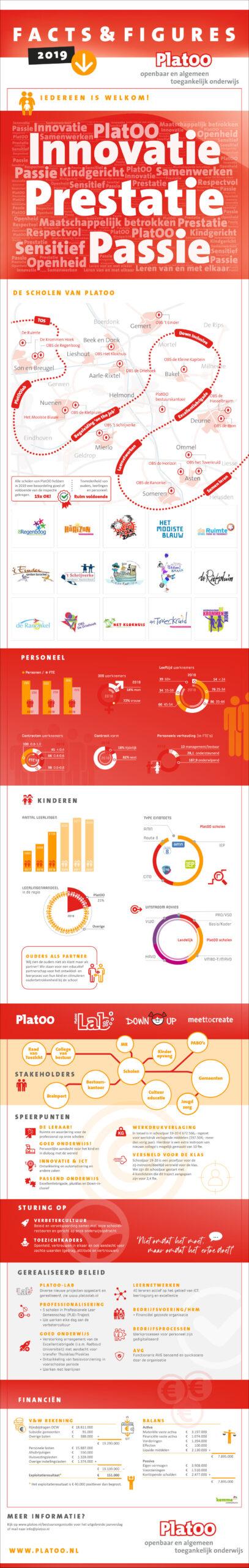 PlatOO jaarbeeld facts & figures 2019